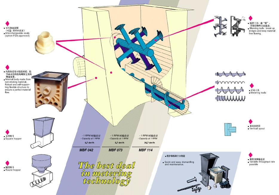 MBF微型喂料机特点